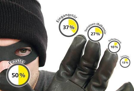 mehr einbrecher in nrw unterwegs sichtel ihre experten f r sicherheitstechnik und. Black Bedroom Furniture Sets. Home Design Ideas